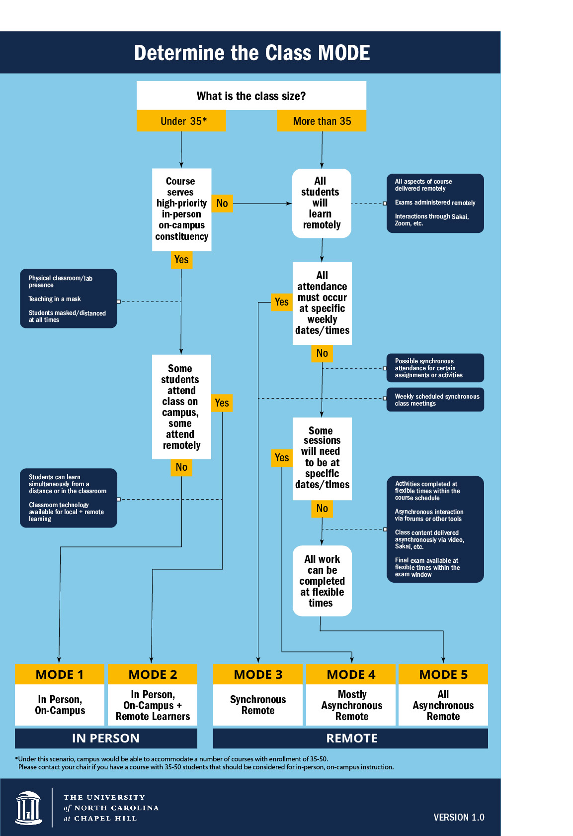 Modes of Teaching Spring 2021 Decision Tree